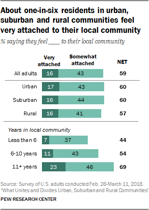 About one-in-six residents in urban, suburban and rural communities feel very attached to their local community