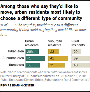 Among those who say they'd like to move, urban residents most likely to choose a different type of community