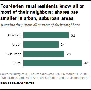 Four-in-ten rural residents know all or most of their neighbors; shares are smaller in urban, suburban areas