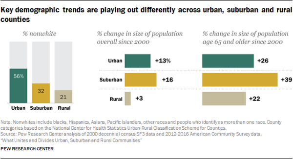 Key demographic trends are playing out differently across urban, suburban and rural counties
