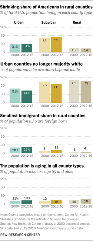 Shrinking share of Americans in rural communities