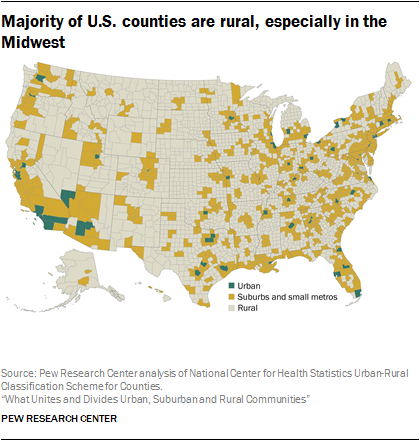 Rural counties are the majority of U.S. counties, especially in the Midwest