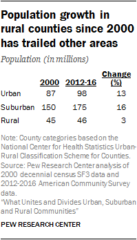 Population growth in rural counties since 2000 has trailed other areas