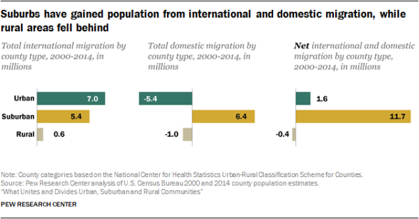 Suburbs have gained population from international and domestic migration, while rural areas fell behind