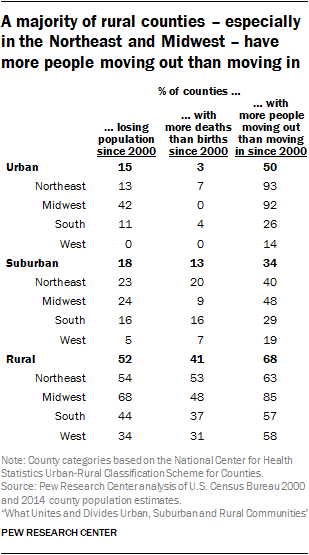 A majority of rural counties – especially in the Northeast and Midwest – have more people moving out than moving in