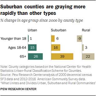 Suburban counties are graying more rapidly than other types