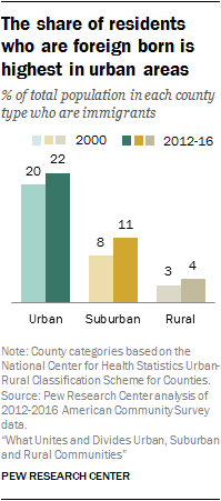 The share of residents who are foreign born is highest in urban areas