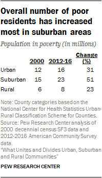 Overall number of poor residents has increased most in suburban areas