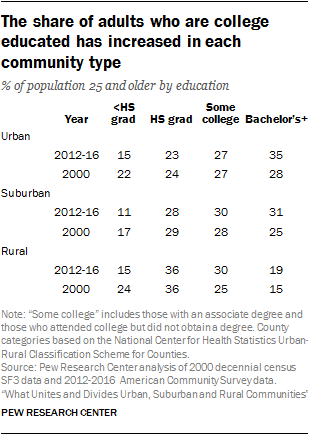 The share of adults who are college educated has increased in each community type