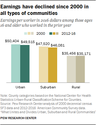 Earnings have declined since 2000 in all types of communities