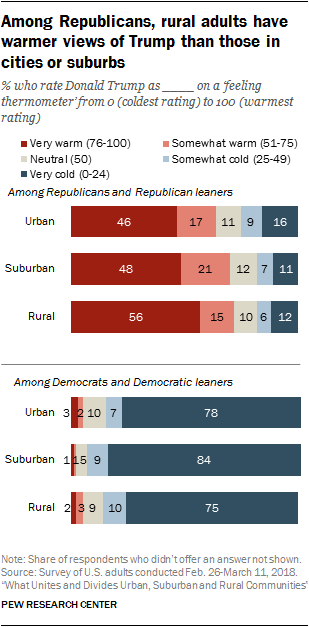 Among Republicans, rural adults have warmer views of Trump than those in cities or suburbs