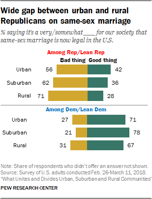 Wide gap between urban and rural Republicans on same-sex marriage
