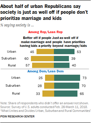About half of urban Republicans say society is just as well off if people don't prioritize marriage and kids