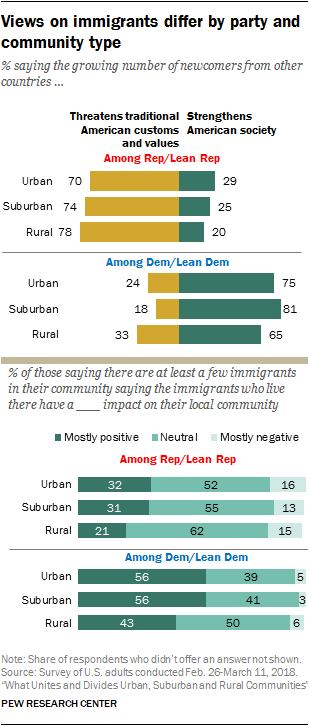Urban-rural divide on immigrant threat persists within parties