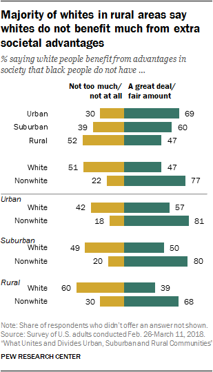 Majority of whites in rural areas say whites do not benefit much from extra societal advantages