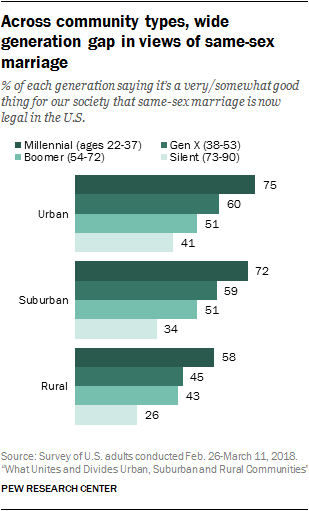 Across community types, wide generation gap in views of same-sex marriage