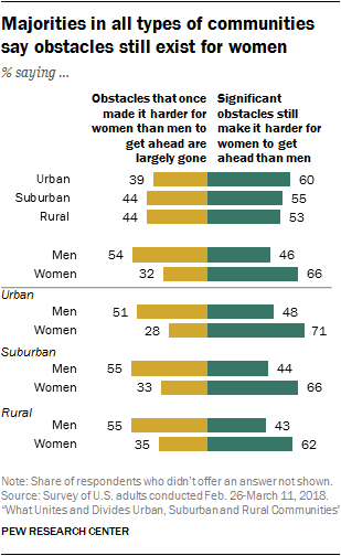 Majorities in all types of communities say obstacles still exist for women