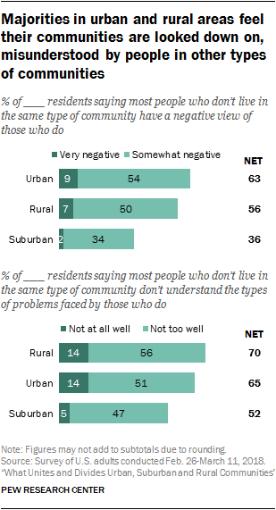 Majorities in urban and rural areas feel their communities are looked down on, misunderstood by people in other types of communities