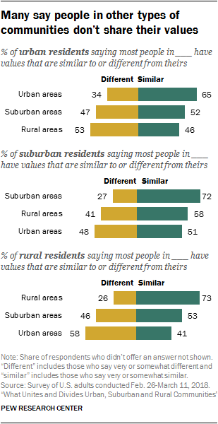 Many say people in other types of communities don't share their values