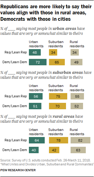 Republicans are more likely to say their values align with those in rural areas, Democrats with those in cities