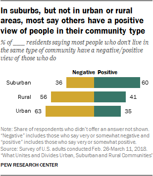 In suburbs, but not in urban or rural areas, most say others have a positive view of people in their community type