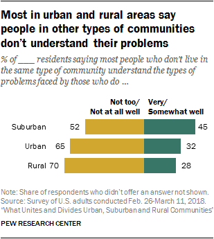 Most in urban and rural areas say people in other types of communities don't understand their problems