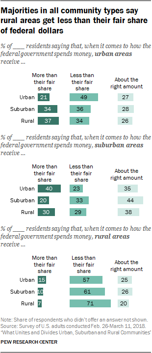 Majorities in all community types say rural areas get less than their fair share of federal dollars