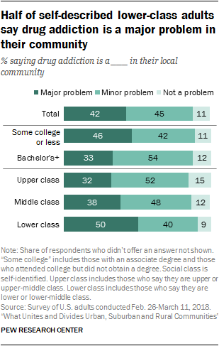 Half of self-described lower-class adults say drug addiction is a major problem in their community