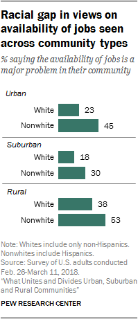 Racial gap in views on availability of jobs seen across community types