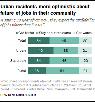 Urban residents more optimistic about future of jobs in their community