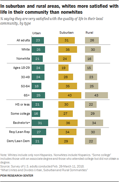 In suburban and rural areas, whites more satisfied with life in their community than nonwhites