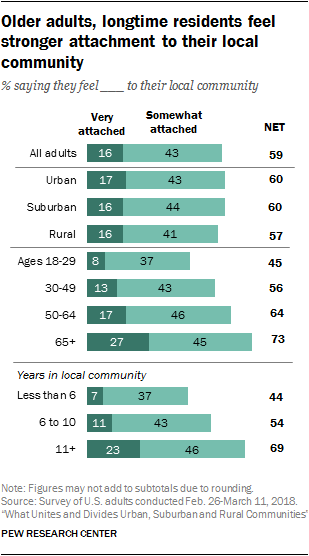 Older adults, longtime residents feel stronger attachment to their local community