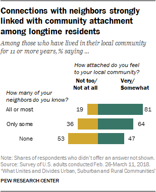 Connections with neighbors strongly linked with community attachment among longtime residents