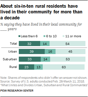 About six-in-ten rural residents have lived in their community for more than a decade