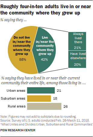 Roughly four-in-ten adults live in or near the community where they grew up