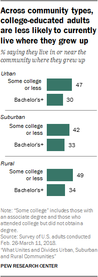 Across community types, college-educated adults are less likely to currently live where they grew up