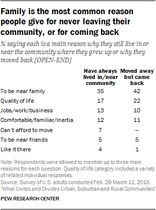Family is the most common reason people give for never leaving their community, or for coming back