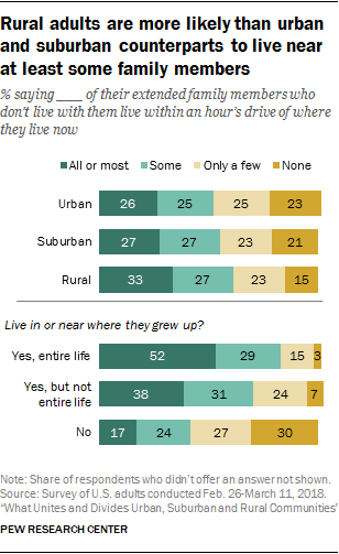 Rural adults are more likely than urban and suburban counterparts to live near at least some family members