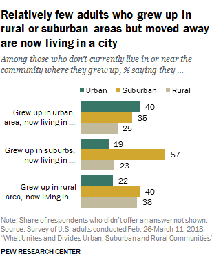 Relatively few adults who grew up in rural or suburban areas but moved away are now living in a city