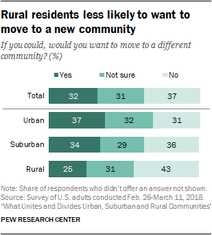 Rural residents less likely to want to move to a new community