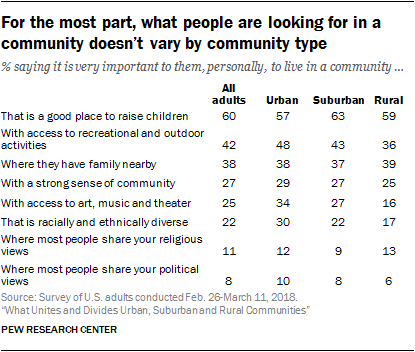 For the most part, what people are looking for in a community doesn't vary by community type