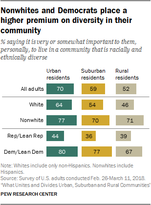 Nonwhites and Democrats place a higher premium on diversity in their community
