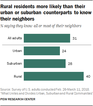 Rural residents more likely than their urban or suburban counterparts to know their neighbors
