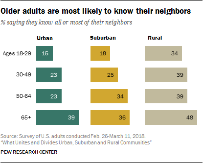 Older adults are most likely to know their neighbors
