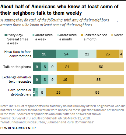 About half of Americans who know at least some of their neighbors talk to them weekly