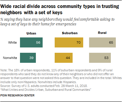 Wide racial divide across community types in trusting neighbors with a set of keys