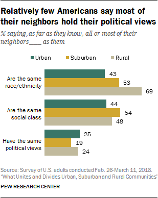 Relatively few Americans say most of their neighbors hold their political views