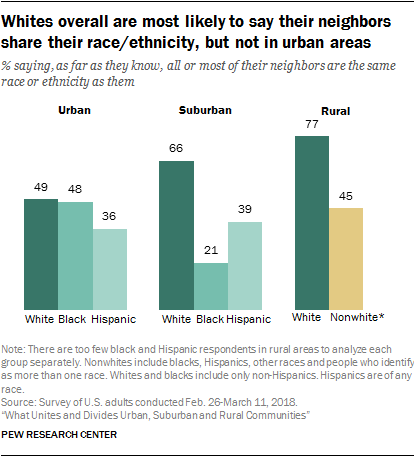 Whites overall are most likely to say their neighbors share their race/ethnicity, but not in urban areas