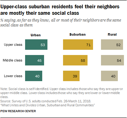 Upper-class suburban residents feel their neighbors are mostly their same social class