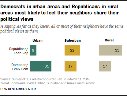 Democrats in urban areas and Republicans in rural areas most likely to feel their neighbors share their political views
